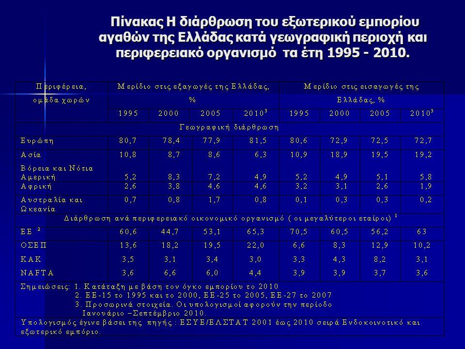 Πίνακας Η διάρθρωση του εξωτερικού εμπορίου αγαθών της Ελλάδας κατά γεωγραφική περιοχή και περιφερειακό οργανισμό τα έτη 1995 - 2010.