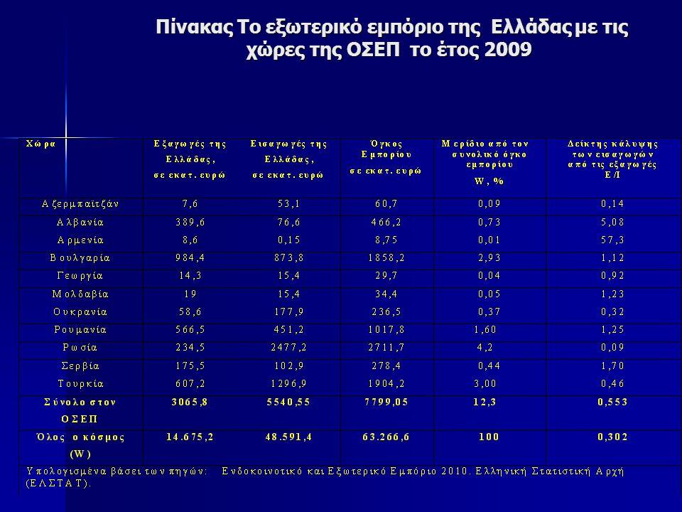 Πίνακας Το εξωτερικό εμπόριο της Ελλάδας με τις χώρες της ΟΣΕΠ το έτος 2009 Πίνακας Το εξωτερικό εμπόριο της Ελλάδας με τις χώρες της ΟΣΕΠ το έτος 2009