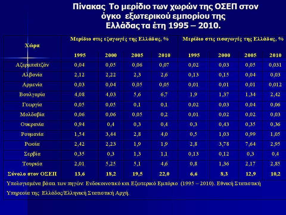 Πίνακας Το μερίδιο των χωρών της ΟΣΕΠ στον όγκο εξωτερικού εμπορίου της Ελλάδας τα έτη 1995 – 2010.