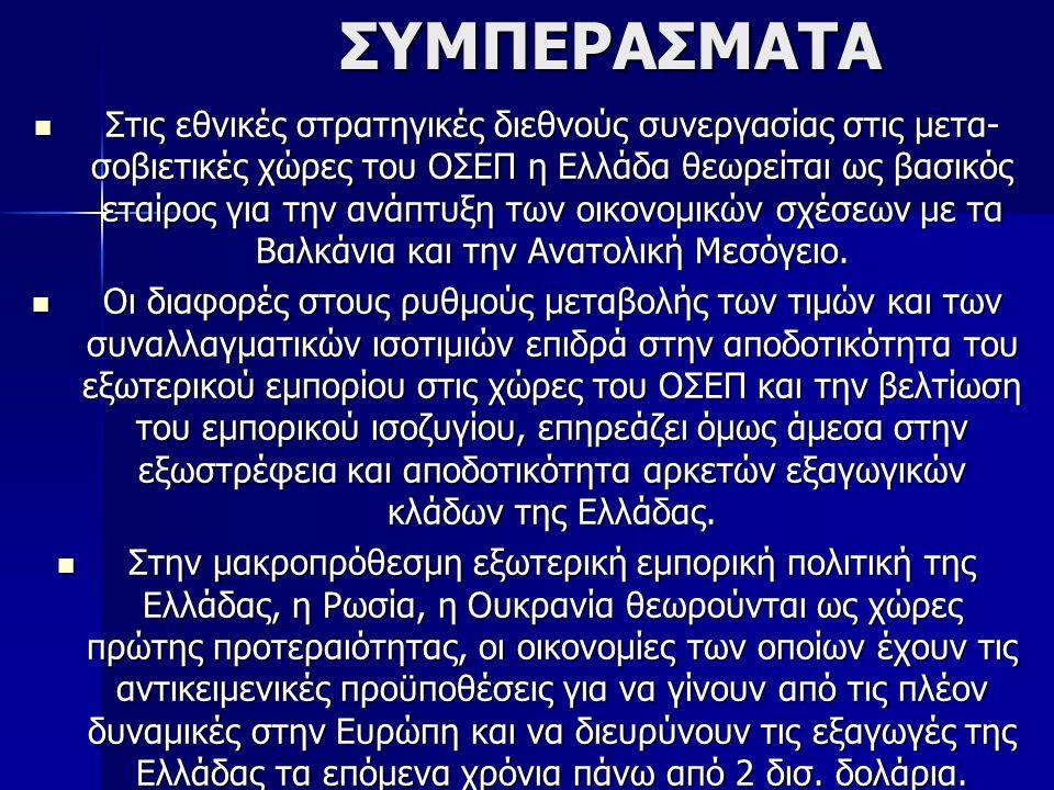 ΣΥΜΠΕΡΑΣΜΑΤΑ ΣΥΜΠΕΡΑΣΜΑΤΑ Στις εθνικές στρατηγικές διεθνούς συνεργασίας στις μετα- σοβιετικές χώρες του ΟΣΕΠ η Ελλάδα θεωρείται ως βασικός εταίρος για την ανάπτυξη των οικονομικών σχέσεων με τα Βαλκάνια και την Ανατολική Μεσόγειο.