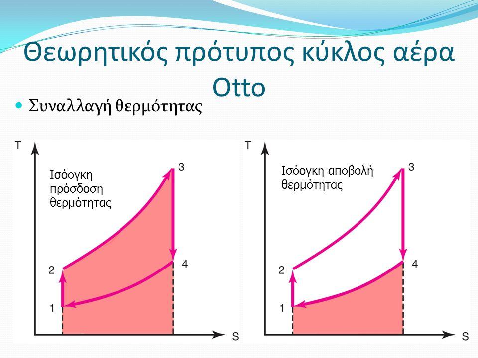 Συναλλαγή θερμότητας Θεωρητικός πρότυπος κύκλος αέρα Otto Ισόογκη πρόσδοση θερμότητας Ισόογκη αποβολή θερμότητας