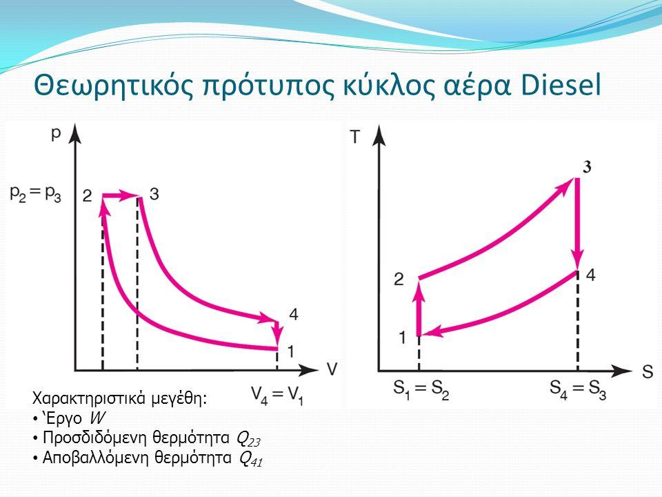 Θεωρητικός πρότυπος κύκλος αέρα Diesel Χαρακτηριστικά μεγέθη: 'Εργο W Προσδιδόμενη θερμότητα Q 23 Αποβαλλόμενη θερμότητα Q 41