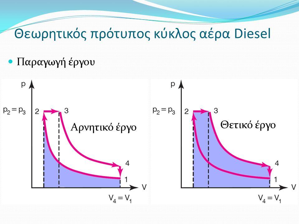 Θεωρητικός πρότυπος κύκλος αέρα Diesel Παραγωγή έργου Θετικό έργο Αρνητικό έργο