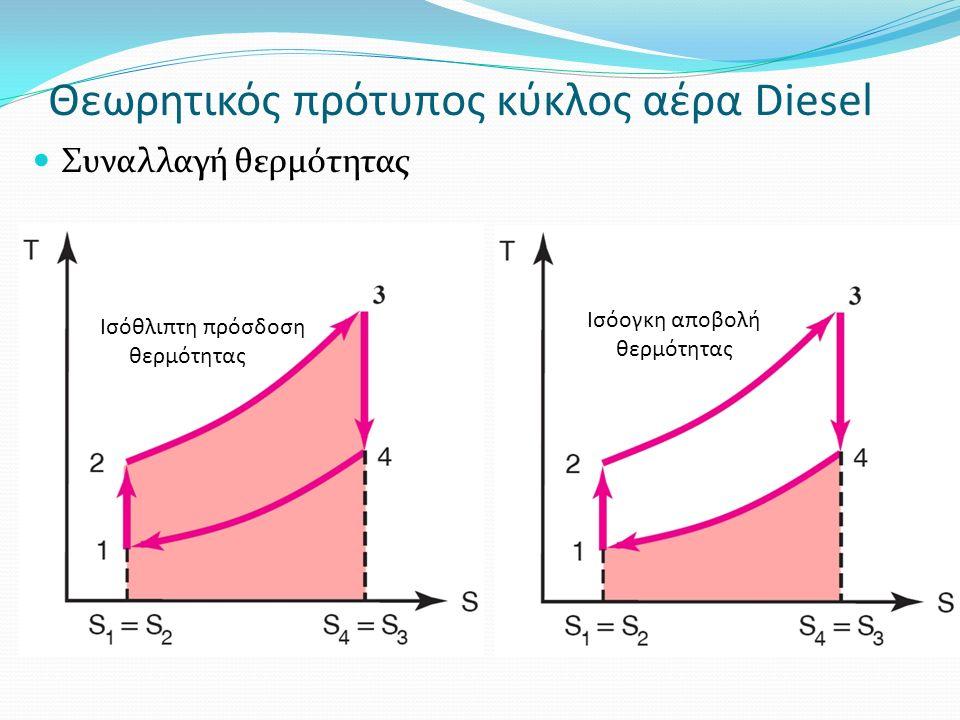 Θεωρητικός πρότυπος κύκλος αέρα Diesel Συναλλαγή θερμότητας Ισόθλιπτη πρόσδοση θερμότητας Ισόογκη αποβολή θερμότητας