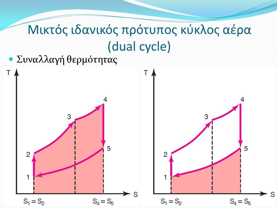 Μικτός ιδανικός πρότυπος κύκλος αέρα (dual cycle) Συναλλαγή θερμότητας