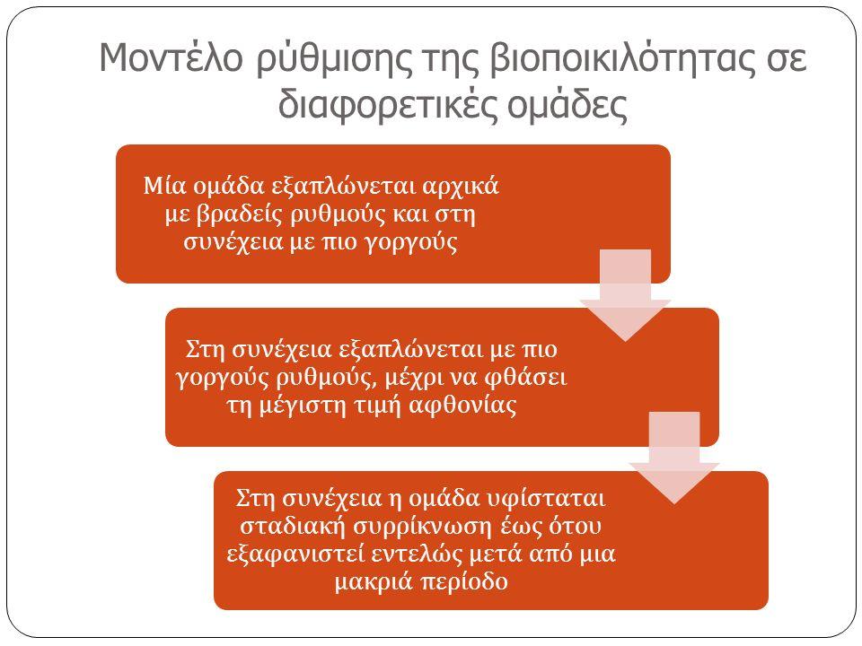 Μοντέλο ρύθμισης της βιοποικιλότητας σε διαφορετικές ομάδες Μία ομάδα εξα π λώνεται αρχικά με βραδείς ρυθμούς και στη συνέχεια με π ιο γοργούς Στη συνέχεια εξα π λώνεται με π ιο γοργούς ρυθμούς, μέχρι να φθάσει τη μέγιστη τιμή αφθονίας Στη συνέχεια η ομάδα υφίσταται σταδιακή συρρίκνωση έως ότου εξαφανιστεί εντελώς μετά α π ό μια μακριά π ερίοδο