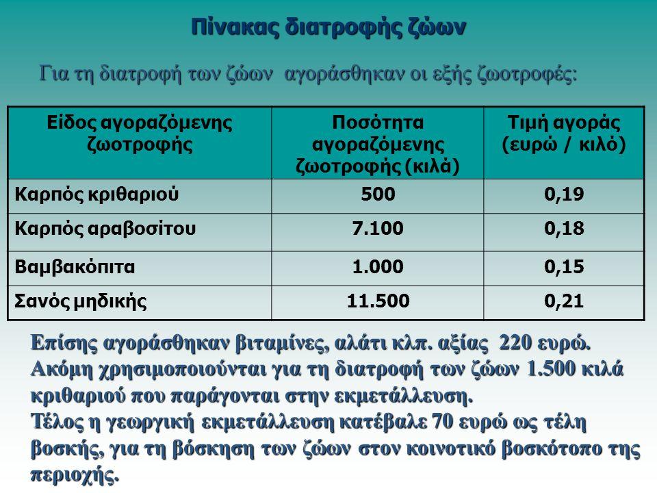 Πίνακας διατροφής ζώων Είδος αγοραζόμενης ζωοτροφής Ποσότητα αγοραζόμενης ζωοτροφής (κιλά) Τιμή αγοράς (ευρώ / κιλό) Καρπός κριθαριού5000,19 Καρπός αραβοσίτου7.1000,18 Βαμβακόπιτα1.0000,15 Σανός μηδικής11.5000,21 Για τη διατροφή των ζώων αγοράσθηκαν οι εξής ζωοτροφές: Επίσης αγοράσθηκαν βιταμίνες, αλάτι κλπ.