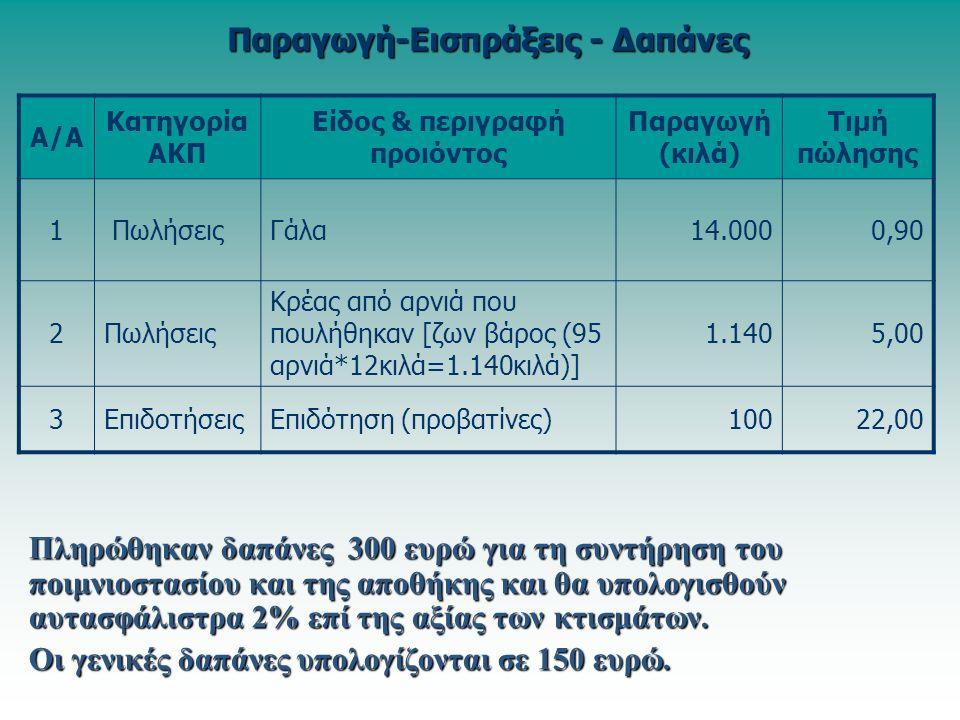 Πληρώθηκαν δαπάνες 300 ευρώ για τη συντήρηση του ποιμνιοστασίου και της αποθήκης και θα υπολογισθούν αυτασφάλιστρα 2% επί της αξίας των κτισμάτων.