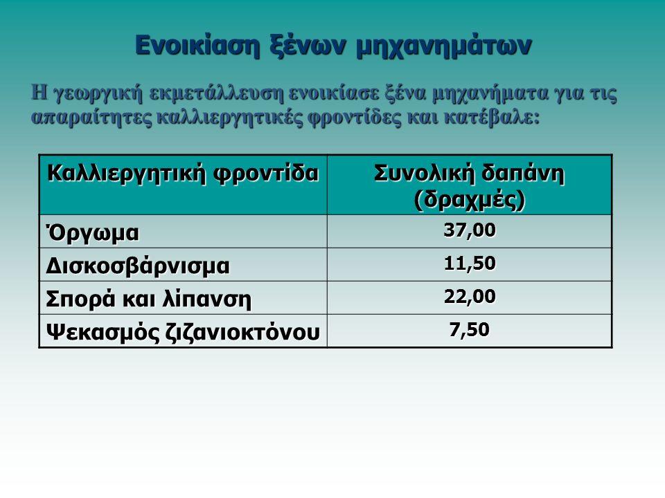 Η γεωργική εκμετάλλευση ενοικίασε ξένα μηχανήματα για τις απαραίτητες καλλιεργητικές φροντίδες και κατέβαλε: Ενοικίαση ξένων μηχανημάτων Καλλιεργητική φροντίδα Συνολική δαπάνη (δραχμές) Όργωμα37,00 Δισκοσβάρνισμα11,50 Σπορά και λίπανση 22,00 Ψεκασμός ζιζανιοκτόνου 7,50