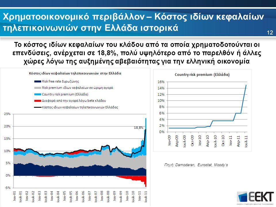Χρηματοοικονομικό περιβάλλον – Κόστος ιδίων κεφαλαίων τηλεπικοινωνιών στην Ελλάδα ιστορικά 12 Πηγή: Damodaran, Eurostat, Moody's Το κόστος ιδίων κεφαλαίων του κλάδου από τα οποία χρηματοδοτούνται οι επενδύσεις, ανέρχεται σε 18,8%, πολύ υψηλότερο από το παρελθόν ή άλλες χώρες λόγω της αυξημένης αβεβαιότητας για την ελληνική οικονομία