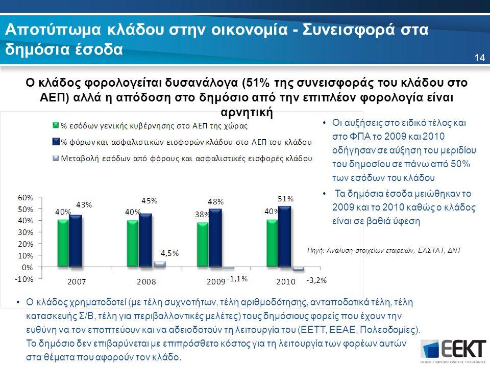 Αποτύπωμα κλάδου στην οικονομία - Συνεισφορά στα δημόσια έσοδα Ο κλάδος φορολογείται δυσανάλογα (51% της συνεισφοράς του κλάδου στο ΑΕΠ) αλλά η απόδοση στο δημόσιο από την επιπλέον φορολογία είναι αρνητική 14 Πηγή: Ανάλυση στοιχείων εταιρειών, ΕΛΣΤΑΤ, ΔΝΤ Οι αυξήσεις στο ειδικό τέλος και στο ΦΠΑ το 2009 και 2010 οδήγησαν σε αύξηση του μεριδίου του δημοσίου σε πάνω από 50% των εσόδων του κλάδου Τα δημόσια έσοδα μειώθηκαν το 2009 και το 2010 καθώς ο κλάδος είναι σε βαθιά ύφεση O κλάδος χρηματοδοτεί (με τέλη συχνοτήτων, τέλη αριθμοδότησης, ανταποδοτικά τέλη, τέλη κατασκευής Σ/Β, τέλη για περιβαλλοντικές μελέτες) τους δημόσιους φορείς που έχουν την ευθύνη να τον εποπτεύουν και να αδειοδοτούν τη λειτουργία του (ΕΕΤΤ, ΕΕΑΕ, Πολεοδομίες).