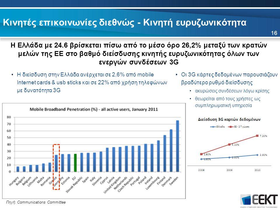 Κινητές επικοινωνίες διεθνώς - Κινητή ευρυζωνικότητα Η Ελλάδα με 24.6 βρίσκεται πίσω από το μέσο όρο 26,2% μεταξύ των κρατών μελών της ΕΕ στο βαθμό διείσδυσης κινητής ευρυζωνικότητας όλων των ενεργών συνδέσεων 3G 16 Πηγή: Communications Committee Οι 3G κάρτες δεδομένων παρουσιάζουν βραδύτερο ρυθμό διείσδυσης ακυρώσεις συνδέσεων λόγω κρίσης θεωρείται από τους χρήστες ως συμπληρωματική υπηρεσία Η διείσδυση στην Ελλάδα ανέρχεται σε 2,6% από mobile Internet cards & usb sticks και σε 22% από χρήση τηλεφώνων με δυνατότητα 3G