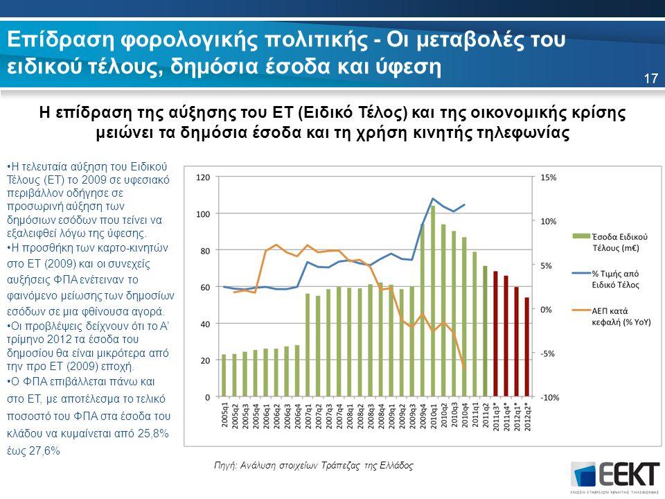 Επίδραση φορολογικής πολιτικής - Οι μεταβολές του ειδικού τέλους, δημόσια έσοδα και ύφεση 17 Η τελευταία αύξηση του Ειδικού Τέλους (ΕΤ) το 2009 σε υφεσιακό περιβάλλον οδήγησε σε προσωρινή αύξηση των δημόσιων εσόδων που τείνει να εξαλειφθεί λόγω της ύφεσης.