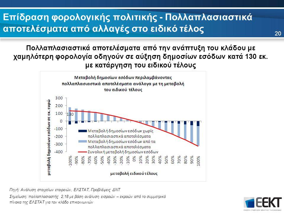 Επίδραση φορολογικής πολιτικής - Πολλαπλασιαστικά αποτελέσματα από αλλαγές στο ειδικό τέλος Πολλαπλασιαστικά αποτελέσματα από την ανάπτυξη του κλάδου με χαμηλότερη φορολογία οδηγούν σε αύξηση δημοσίων εσόδων κατά 130 εκ.