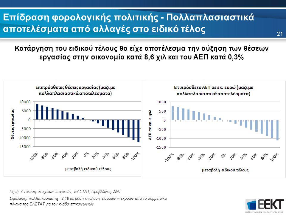 Επίδραση φορολογικής πολιτικής - Πολλαπλασιαστικά αποτελέσματα από αλλαγές στο ειδικό τέλος Κατάργηση του ειδικού τέλους θα είχε αποτέλεσμα την αύξηση των θέσεων εργασίας στην οικονομία κατά 8,6 χιλ και του ΑΕΠ κατά 0,3% 21 Πηγή: Ανάλυση στοιχείων εταιρειών, ΕΛΣΤΑΤ, Προβλέψεις ΔΝΤ Σημείωση: πολλαπλασιαστής 2,18 με βάση ανάλυση εισροών – εκροών από το συμμετρικό πίνακα της ΕΛΣΤΑΤ για τον κλάδο επικοινωνιών