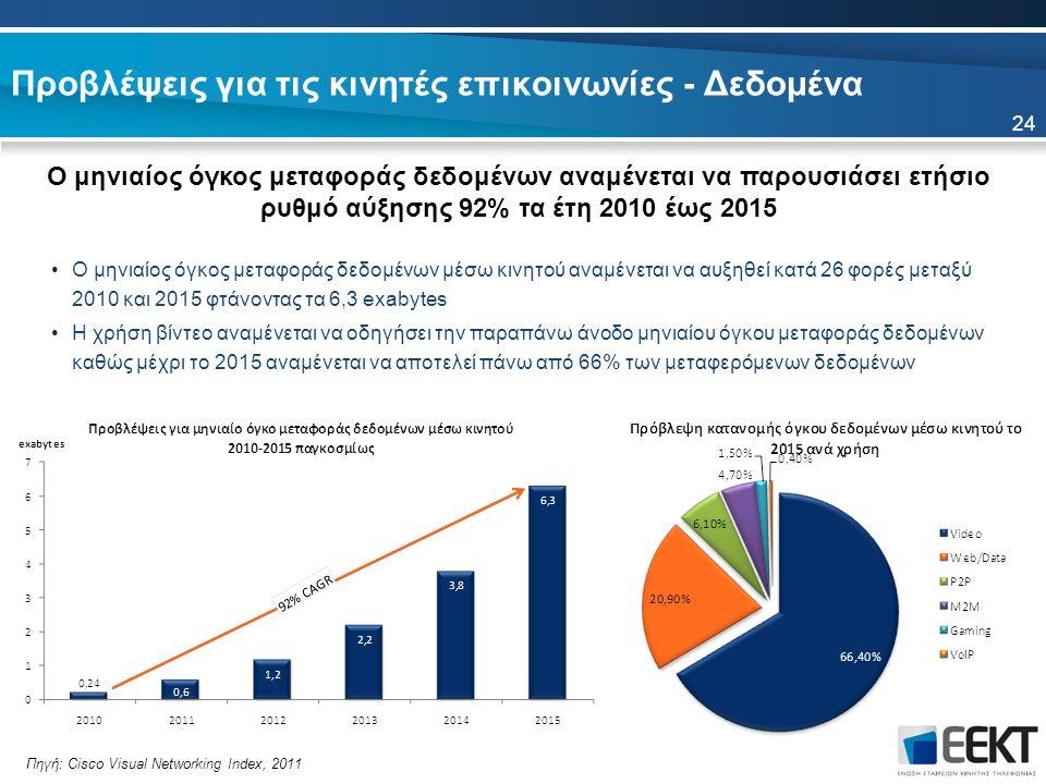 Προβλέψεις για τις κινητές επικοινωνίες - Δεδομένα Ο μηνιαίος όγκος μεταφοράς δεδομένων αναμένεται να παρουσιάσει ετήσιο ρυθμό αύξησης 92% τα έτη 2010 έως 2015 24 Πηγή: Cisco Visual Networking Index, 2011 Ο μηνιαίος όγκος μεταφοράς δεδομένων μέσω κινητού αναμένεται να αυξηθεί κατά 26 φορές μεταξύ 2010 και 2015 φτάνοντας τα 6,3 exabytes Η χρήση βίντεο αναμένεται να οδηγήσει την παραπάνω άνοδο μηνιαίου όγκου μεταφοράς δεδομένων καθώς μέχρι το 2015 αναμένεται να αποτελεί πάνω από 66% των μεταφερόμενων δεδομένων