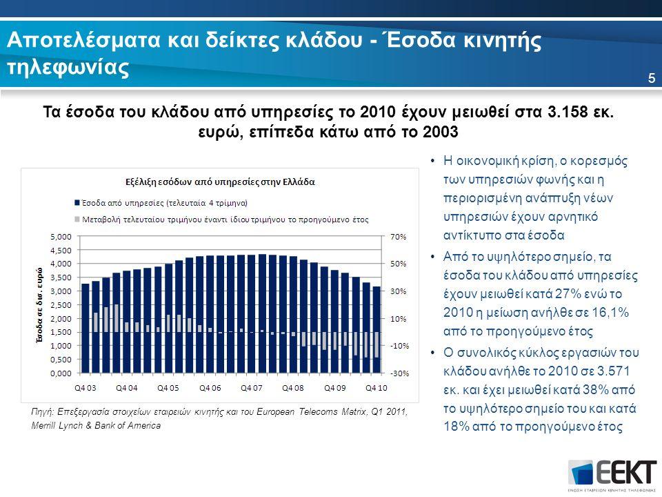 Αποτελέσματα και δείκτες κλάδου - Έσοδα κινητής τηλεφωνίας Τα έσοδα του κλάδου από υπηρεσίες το 2010 έχουν μειωθεί στα 3.158 εκ.