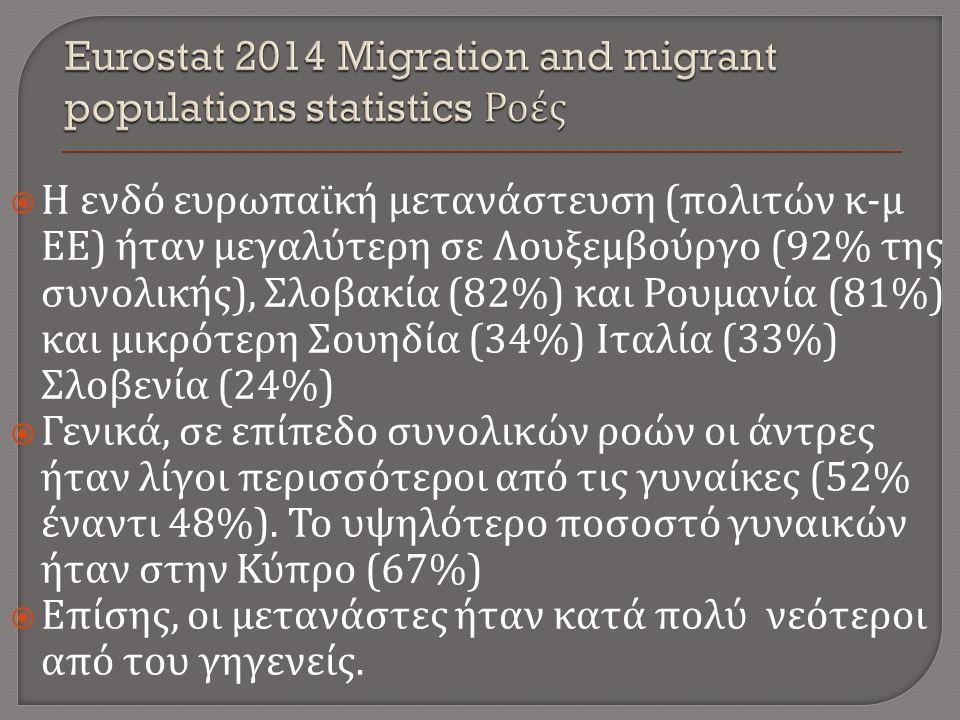  Η ενδό ευρωπαϊκή μετανάστευση ( πολιτών κ - μ ΕΕ ) ήταν μεγαλύτερη σε Λουξεμβούργο (92% της συνολικής ), Σλοβακία (82%) και Ρουμανία (81%) και μικρότερη Σουηδία (34%) Ιταλία (33%) Σλοβενία (24%)  Γενικά, σε επίπεδο συνολικών ροών οι άντρες ήταν λίγοι περισσότεροι από τις γυναίκες (52% έναντι 48%).