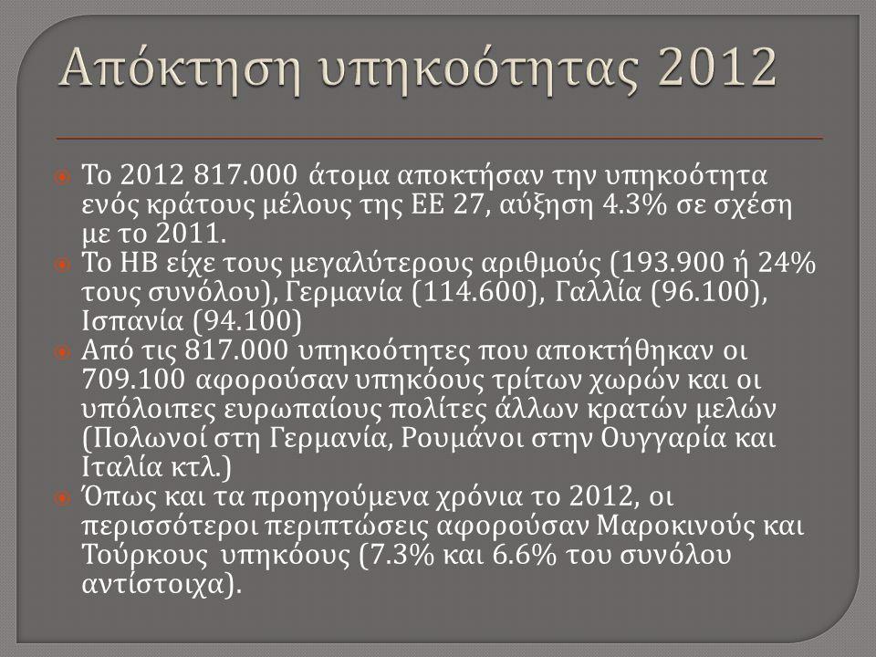  Το 2012 817.000 άτομα αποκτήσαν την υπηκοότητα ενός κράτους μέλους της ΕΕ 27, αύξηση 4.3% σε σχέση με το 2011.
