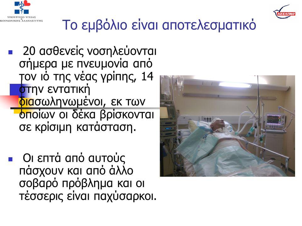 20 ασθενείς νοσηλεύονται σήμερα με πνευμονία από τον ιό της νέας γρίπης, 14 στην εντατική διασωληνωμένοι, εκ των οποίων οι δέκα βρίσκονται σε κρίσιμη κατάσταση.