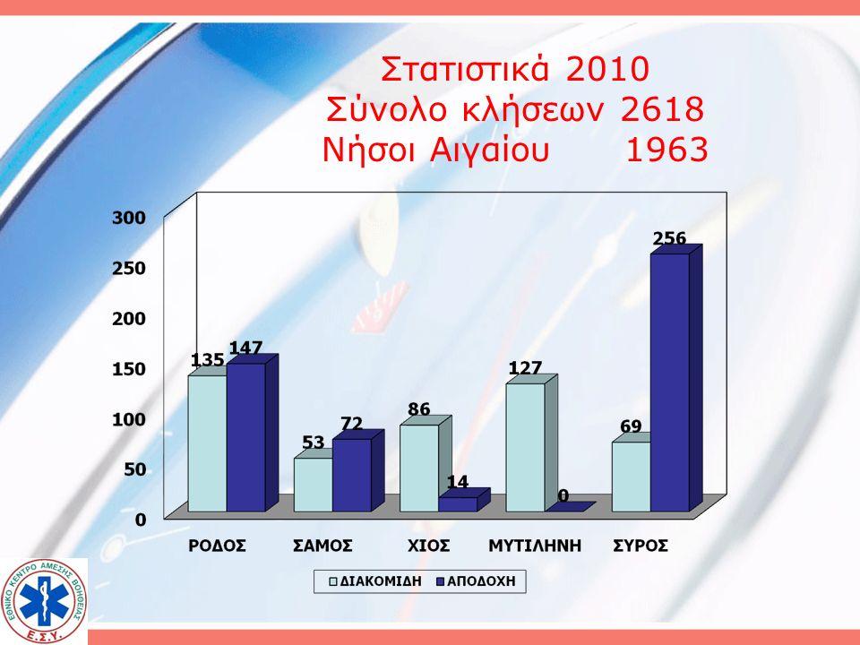 ΣΥΝΟΛΟ ΚΛΗΣΕΩΝ 2010