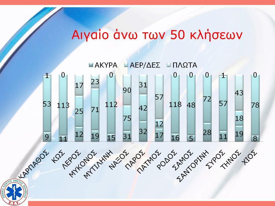 Στατιστικά 2010 Σύνολο κλήσεων 2618 Νήσοι Αιγαίου 1963
