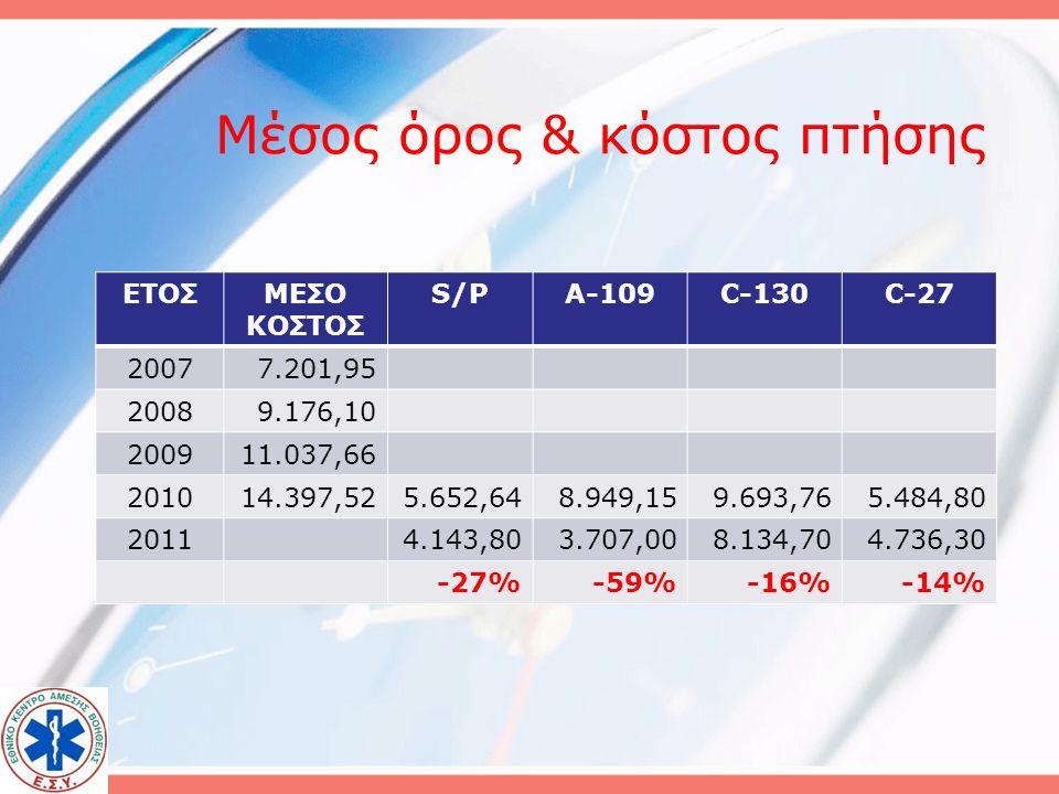 Κόστος 2009 Πλωτά 797: 1.500.000,00 € Αεροδιακομιδές 1646: 17.869.965,03 € Για το 2010 πρώτες 135 πτήσεις κόστος:  1.943.664,60