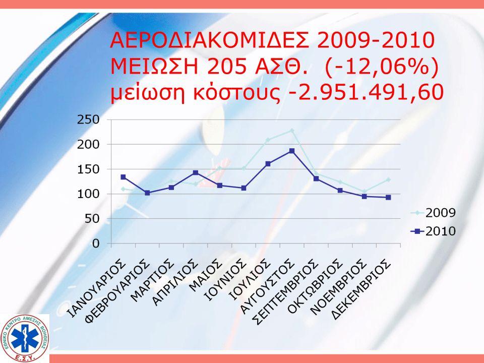 Μέσος όρος & κόστος πτήσης ΕΤΟΣΜΕΣΟ ΚΟΣΤΟΣ S/PA-109C-130C-27 20077.201,95 20089.176,10 200911.037,66 201014.397,525.652,648.949,159.693,765.484,80 201