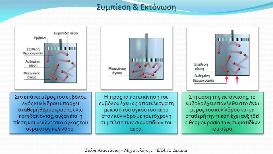 Σαλής Αναστάσιος – Μηχανολόγος 1 ου ΕΠΑ.Λ. Δράμας Συμπίεση & Εκτόνωση Στο επάνω μέρος του εμβόλου ενός κυλίνδρου υπάρχει σταθερή θερμοκρασία, ενώ κατε