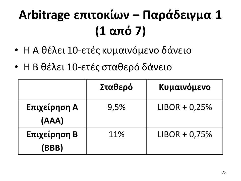 Arbitrage επιτοκίων – Παράδειγμα 1 (1 από 7) Η Α θέλει 10-ετές κυμαινόμενο δάνειο Η Β θέλει 10-ετές σταθερό δάνειο 23