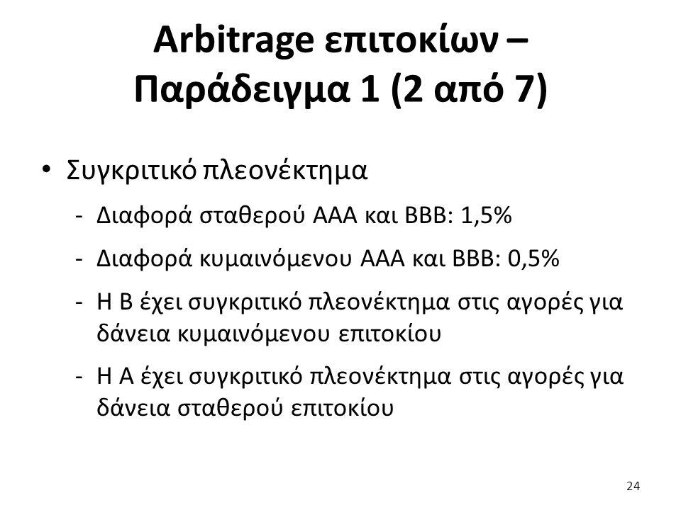 Arbitrage επιτοκίων – Παράδειγμα 1 (2 από 7) Συγκριτικό πλεονέκτημα -Διαφορά σταθερού ΑΑΑ και ΒΒΒ: 1,5% -Διαφορά κυμαινόμενου ΑΑΑ και ΒΒΒ: 0,5% -Η Β έχει συγκριτικό πλεονέκτημα στις αγορές για δάνεια κυμαινόμενου επιτοκίου -Η Α έχει συγκριτικό πλεονέκτημα στις αγορές για δάνεια σταθερού επιτοκίου 24