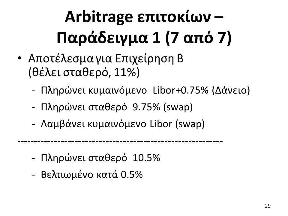 Arbitrage επιτοκίων – Παράδειγμα 1 (7 από 7) Αποτέλεσμα για Επιχείρηση Β (θέλει σταθερό, 11%) -Πληρώνει κυμαινόμενο Libor+0.75% (Δάνειο) -Πληρώνει σταθερό 9.75% (swap) -Λαμβάνει κυμαινόμενο Libor (swap) ------------------------------------------------------------ -Πληρώνει σταθερό 10.5% -Βελτιωμένο κατά 0.5% 29