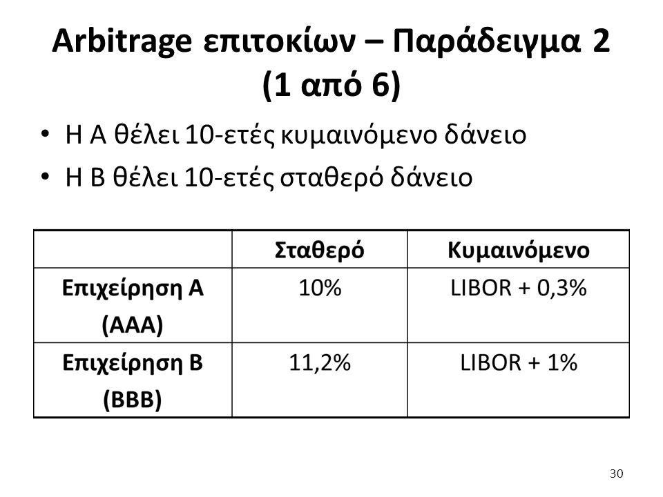Arbitrage επιτοκίων – Παράδειγμα 2 (1 από 6) Η Α θέλει 10-ετές κυμαινόμενο δάνειο Η Β θέλει 10-ετές σταθερό δάνειο 30