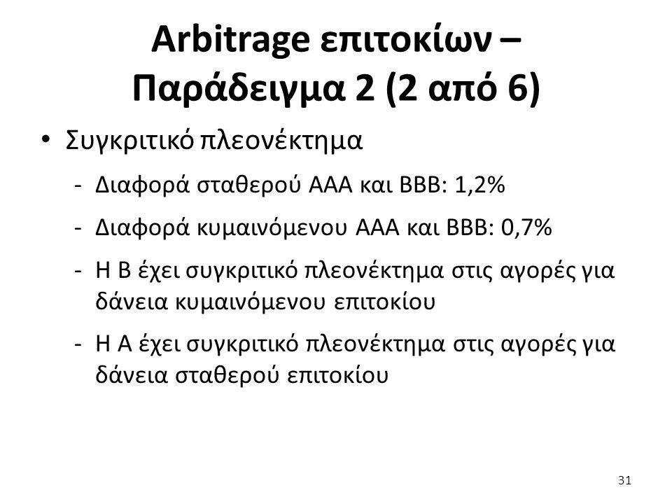 Arbitrage επιτοκίων – Παράδειγμα 2 (2 από 6) Συγκριτικό πλεονέκτημα -Διαφορά σταθερού ΑΑΑ και ΒΒΒ: 1,2% -Διαφορά κυμαινόμενου ΑΑΑ και ΒΒΒ: 0,7% -Η Β έχει συγκριτικό πλεονέκτημα στις αγορές για δάνεια κυμαινόμενου επιτοκίου -Η Α έχει συγκριτικό πλεονέκτημα στις αγορές για δάνεια σταθερού επιτοκίου 31
