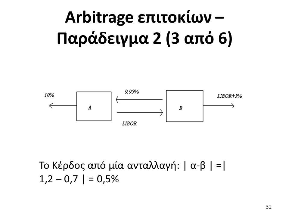 Το Κέρδος από μία ανταλλαγή: | α-β | =| 1,2 – 0,7 | = 0,5% 32 Arbitrage επιτοκίων – Παράδειγμα 2 (3 από 6)