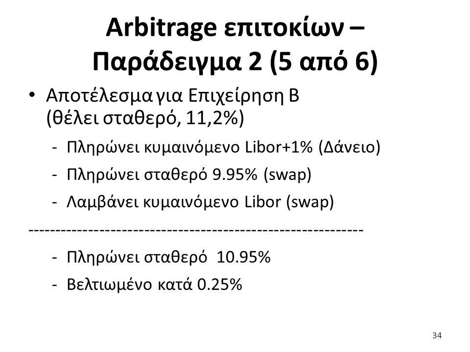 Arbitrage επιτοκίων – Παράδειγμα 2 (5 από 6) Αποτέλεσμα για Επιχείρηση Β (θέλει σταθερό, 11,2%) -Πληρώνει κυμαινόμενο Libor+1% (Δάνειο) -Πληρώνει σταθερό 9.95% (swap) -Λαμβάνει κυμαινόμενο Libor (swap) ------------------------------------------------------------ -Πληρώνει σταθερό 10.95% -Βελτιωμένο κατά 0.25% 34