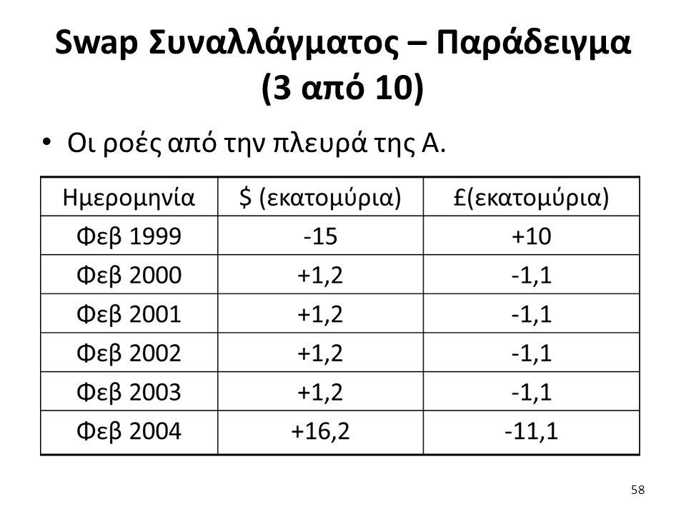 Swap Συναλλάγματος – Παράδειγμα (3 από 10) Οι ροές από την πλευρά της Α. 58