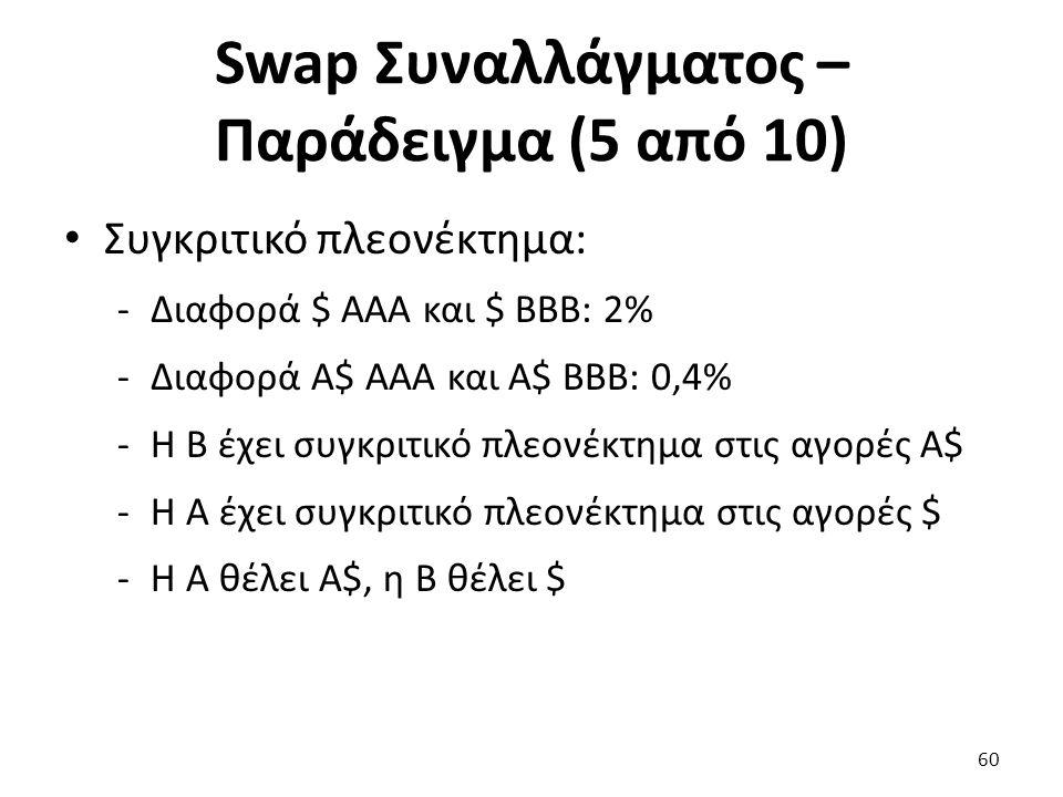 Swap Συναλλάγματος – Παράδειγμα (5 από 10) Συγκριτικό πλεονέκτημα: -Διαφορά $ ΑΑΑ και $ ΒΒΒ: 2% -Διαφορά Α$ ΑΑΑ και Α$ ΒΒΒ: 0,4% -Η Β έχει συγκριτικό πλεονέκτημα στις αγορές Α$ -Η Α έχει συγκριτικό πλεονέκτημα στις αγορές $ -Η Α θέλει Α$, η Β θέλει $ 60
