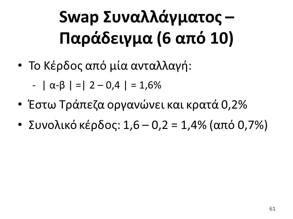 Swap Συναλλάγματος – Παράδειγμα (6 από 10) Το Κέρδος από μία ανταλλαγή: -| α-β | =| 2 – 0,4 | = 1,6% Έστω Τράπεζα οργανώνει και κρατά 0,2% Συνολικό κέρδος: 1,6 – 0,2 = 1,4% (από 0,7%) 61