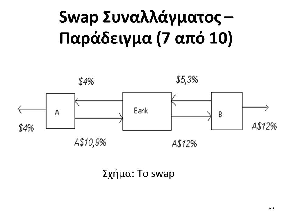Σχήμα: Τo swap 62 Swap Συναλλάγματος – Παράδειγμα (7 από 10)