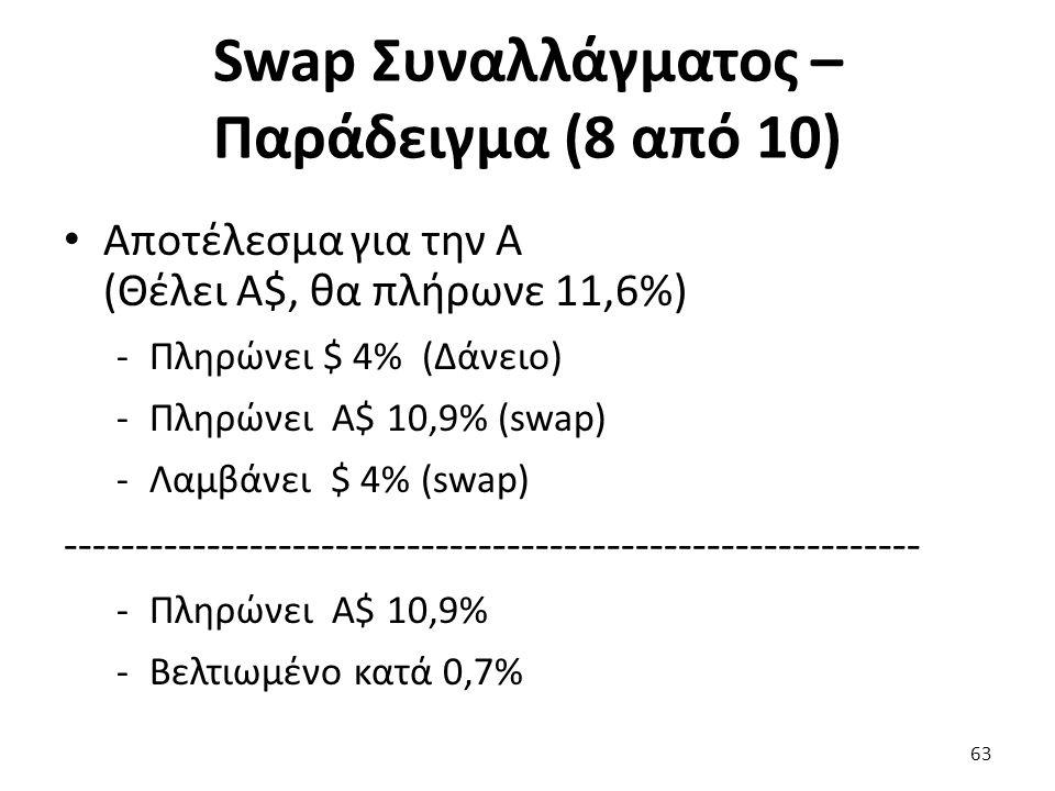Swap Συναλλάγματος – Παράδειγμα (8 από 10) Αποτέλεσμα για την Α (Θέλει Α$, θα πλήρωνε 11,6%) -Πληρώνει $ 4% (Δάνειο) -Πληρώνει Α$ 10,9% (swap) -Λαμβάνει $ 4% (swap) ------------------------------------------------------------ -Πληρώνει Α$ 10,9% -Βελτιωμένο κατά 0,7% 63