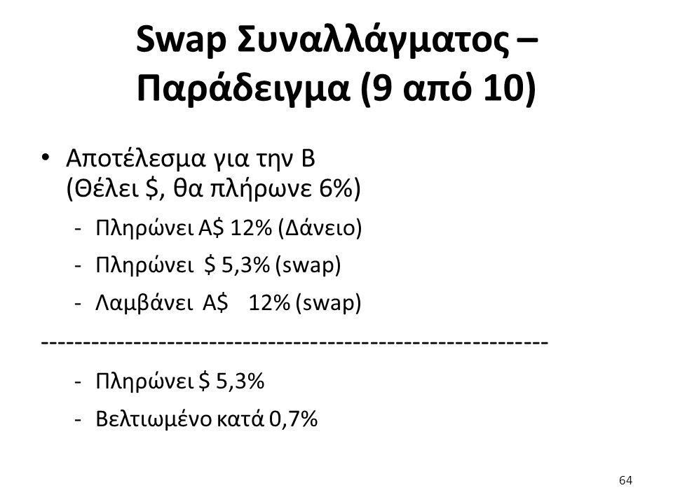 Swap Συναλλάγματος – Παράδειγμα (9 από 10) Αποτέλεσμα για την Β (Θέλει $, θα πλήρωνε 6%) -Πληρώνει Α$ 12% (Δάνειο) -Πληρώνει $ 5,3% (swap) -Λαμβάνει Α$ 12% (swap) ------------------------------------------------------------ -Πληρώνει $ 5,3% -Βελτιωμένο κατά 0,7% 64