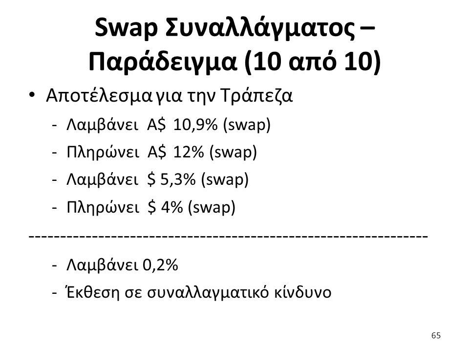 Swap Συναλλάγματος – Παράδειγμα (10 από 10) Αποτέλεσμα για την Τράπεζα -Λαμβάνει Α$ 10,9% (swap) -Πληρώνει Α$ 12% (swap) -Λαμβάνει $ 5,3% (swap) -Πληρώνει $ 4% (swap) --------------------------------------------------------------- -Λαμβάνει 0,2% -Έκθεση σε συναλλαγματικό κίνδυνο 65