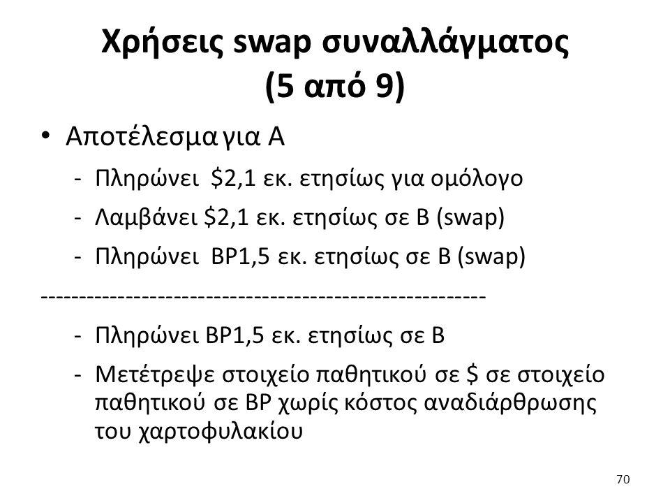 Χρήσεις swap συναλλάγματος (5 από 9) Αποτέλεσμα για Α -Πληρώνει $2,1 εκ.
