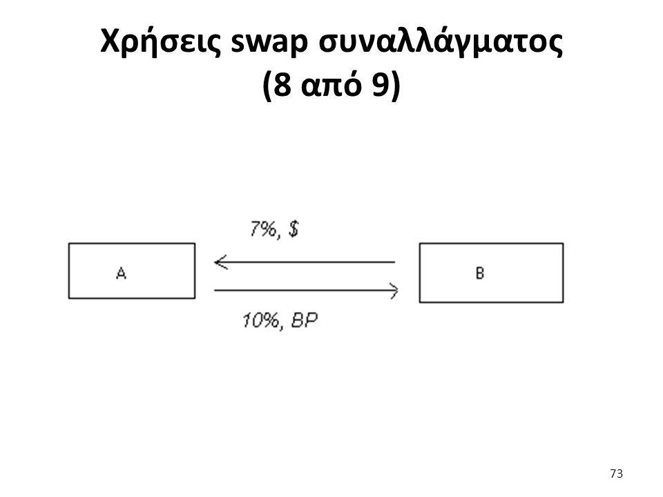 Χρήσεις swap συναλλάγματος (8 από 9) 73