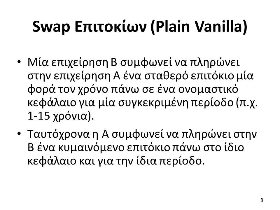 Swap Επιτοκίων (Plain Vanilla) Μία επιχείρηση Β συμφωνεί να πληρώνει στην επιχείρηση Α ένα σταθερό επιτόκιο μία φορά τον χρόνο πάνω σε ένα ονομαστικό κεφάλαιο για μία συγκεκριμένη περίοδο (π.χ.