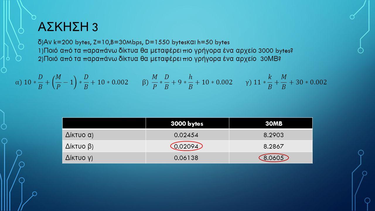 δ ) Αν k=200 bytes, Z=10,B=30Mbps, D=1550 bytes και h=50 bytes 1) Ποιό α π ό τα π αρα π άνω δίκτυα θα μεταφέρει π ιο γρήγορα ένα αρχείο 3000 bytes.