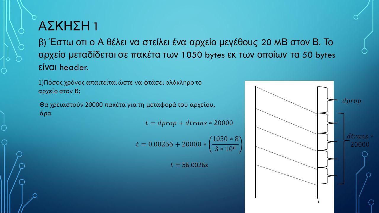 ΑΣΚΗΣΗ 1 β ) Έστω οτι ο Α θέλει να στείλει ένα αρχείο μεγέθους 20 M Β στον Β.