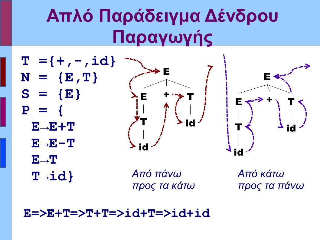 Απλό Παράδειγμα Δένδρου Παραγωγής ΕΤT Ε=>Ε+Τ=>Τ+Τ=>id+T=>id+id Ε Ε + Τ Τ id T ={+,-,id} Ν = {E,T} S = {E} P = { E→E+T E→E-T E→T T→id} Ε Ε + Τ Τ id Από πάνω προς τα κάτω Από κάτω προς τα πάνω