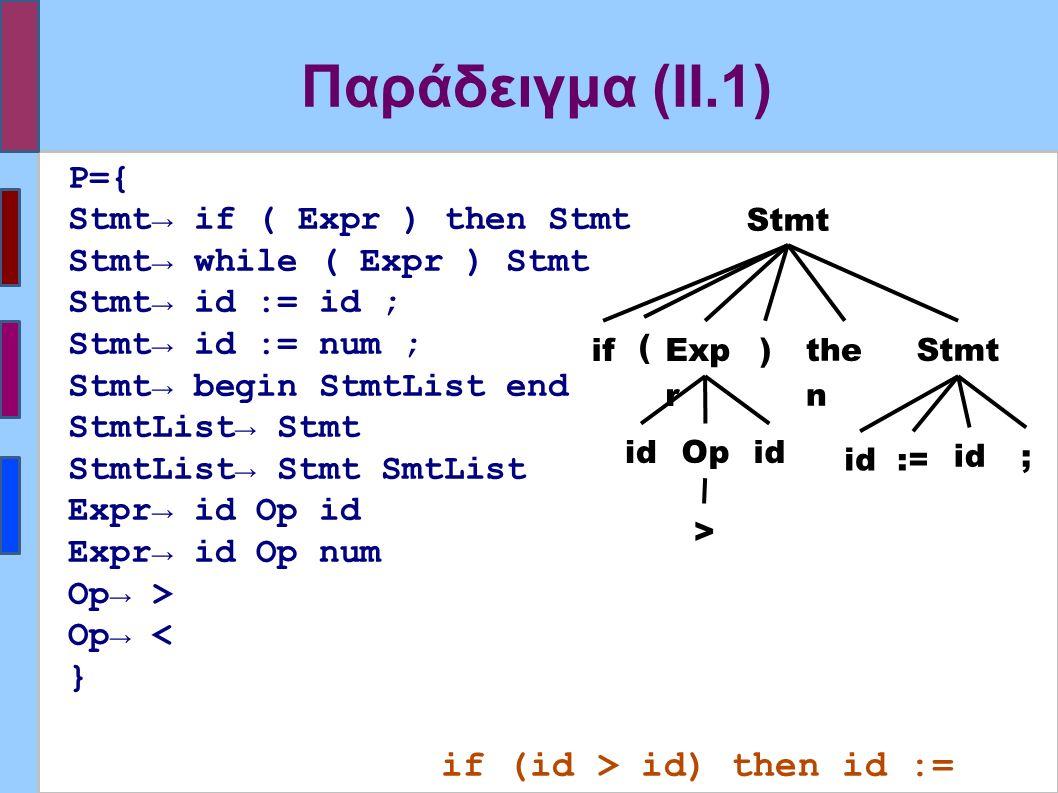 Παράδειγμα (II.1) P={ Stmt→ if ( Expr ) then Stmt Stmt→ while ( Expr ) Stmt Stmt→ id := id ; Stmt→ id := num ; Stmt→ begin StmtList end StmtList→ Stmt StmtList→ Stmt SmtList Expr→ id Op id Expr→ id Op num Op→ > Op→ < } if (id > id) then id := id ; Stmt the n Exp r if ) ( id Op id := ; >